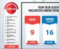 Inilah Nama 49 Mantan Terpidana Korupsi Yang Jadi Caleg DPD, DPRD Prov, dan DPRD Kab/Kota